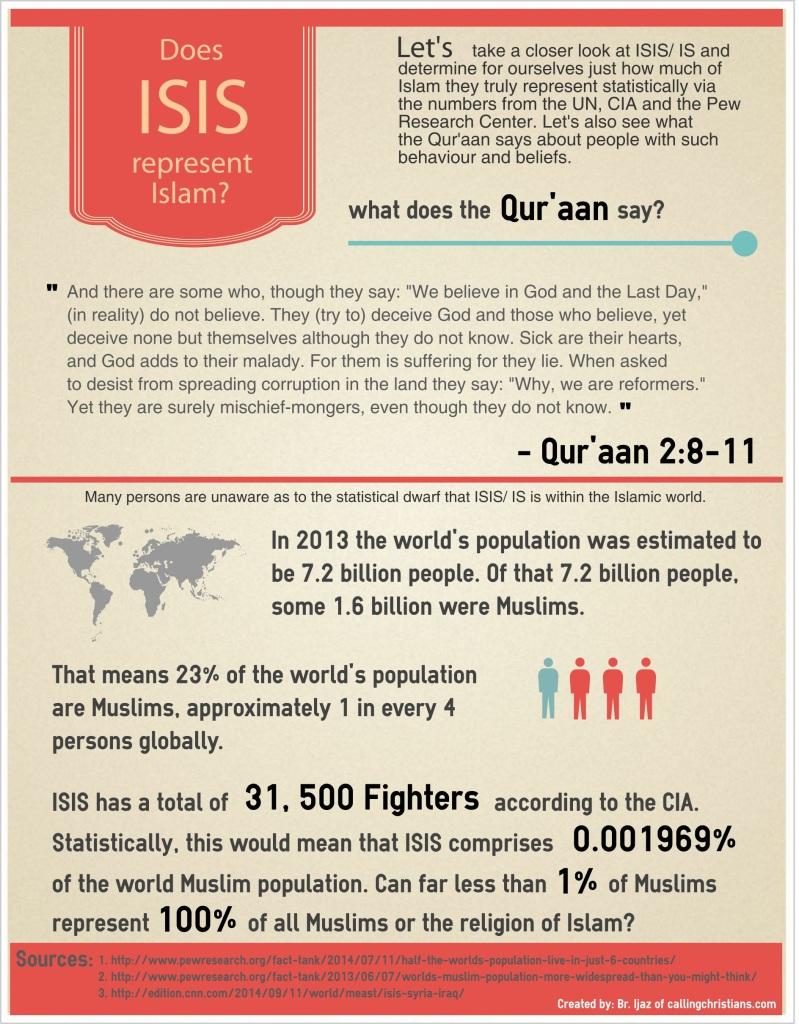 ISISandIslam
